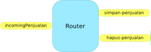 Routing Message