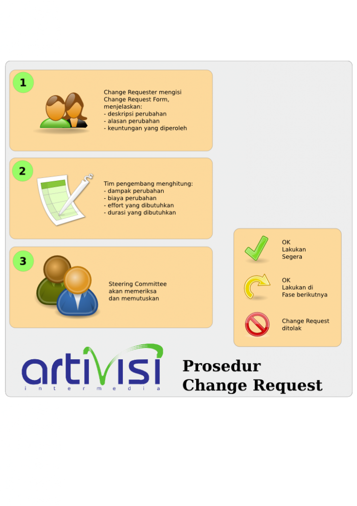 Prosedur Change Management