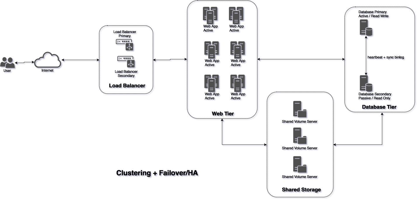 Dengan Clustering