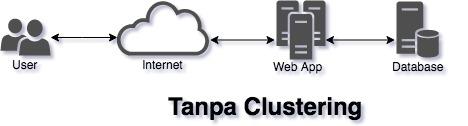 Tanpa Clustering