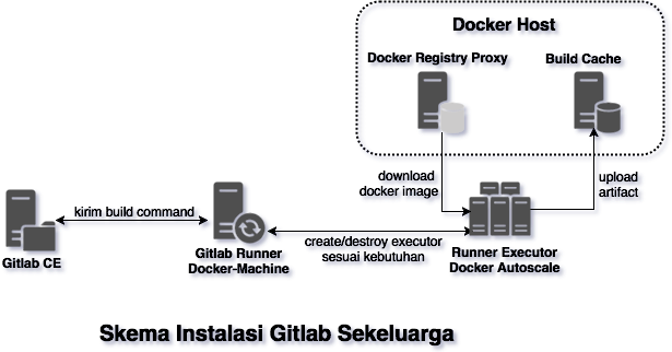 Diagram Instalasi Gitlab Sekeluarga