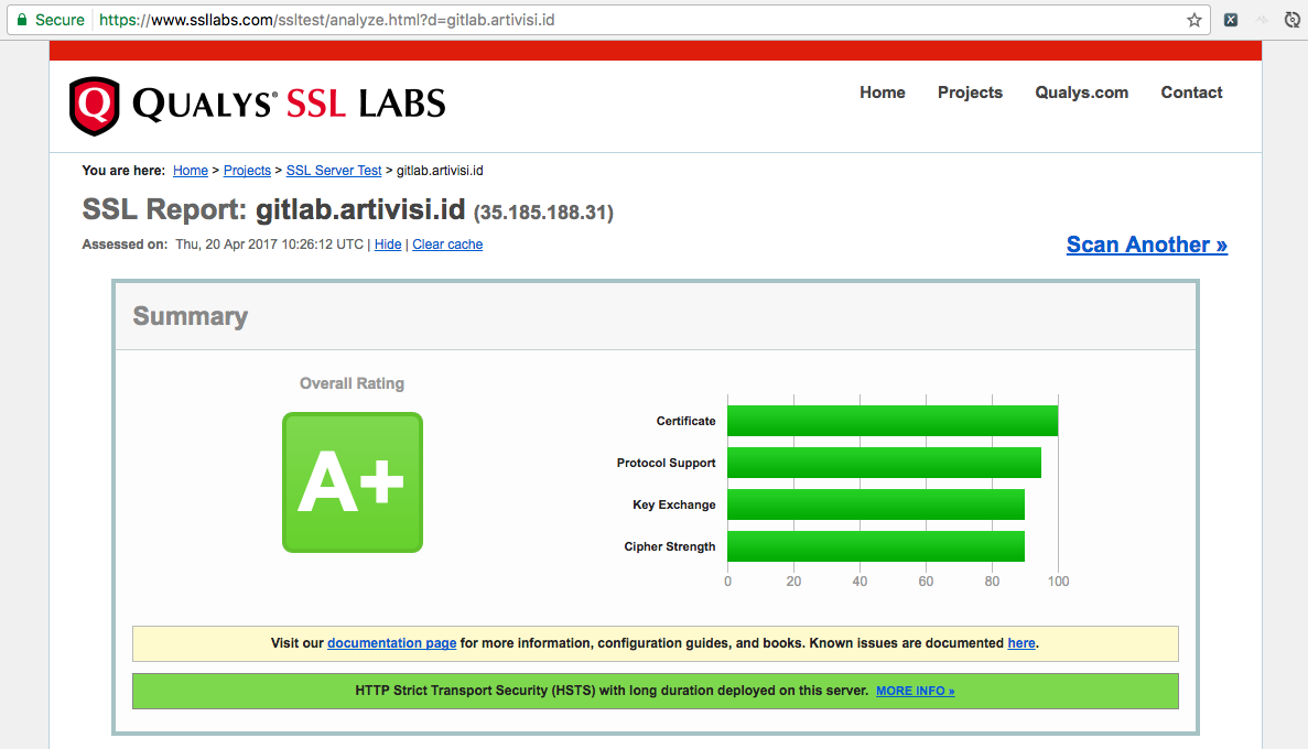 Hasil SSL Test