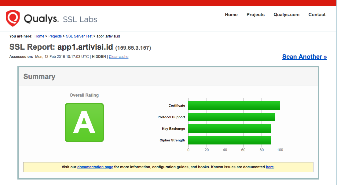 Hasil SSL Labs Test