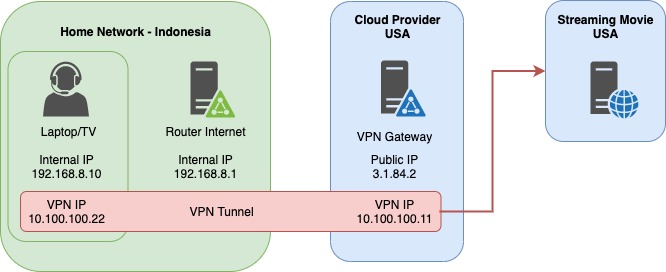 VPN Internet Proxy