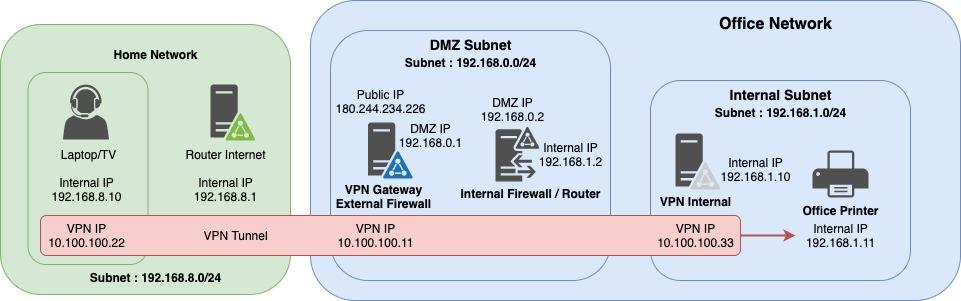 VPN Road Warrior DMZ