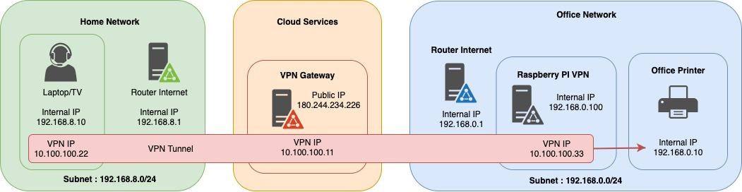 VPN Road Warrior SOHO